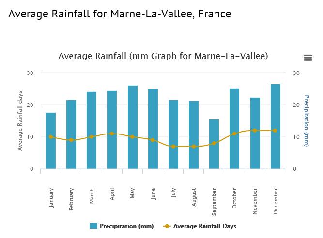 Average Rainfall Disneyland Paris