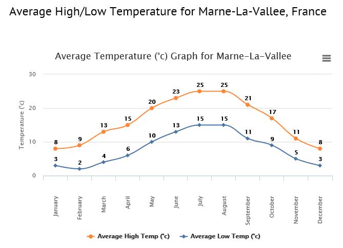 Average Temperature Disneyland Paris